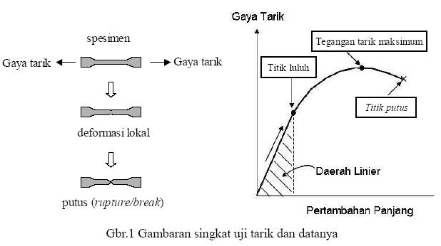 Uji tarik tensile test bagian 1 zwinglys weblog kemampuan ini umumnya disebut ultimate tensile strength disingkat dengan uts dalam bahasa indonesia disebut tegangan tarik maksimum ccuart Images