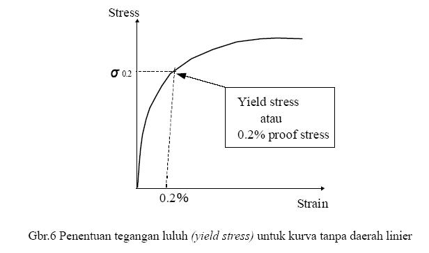 Uji tarik tensile test bagian 2 zwinglys weblog perlu untuk diingat bahwa satuan si untuk tegangan stress adalah pa pascal nm2 dan strain adalah besaran tanpa satuan ccuart Images