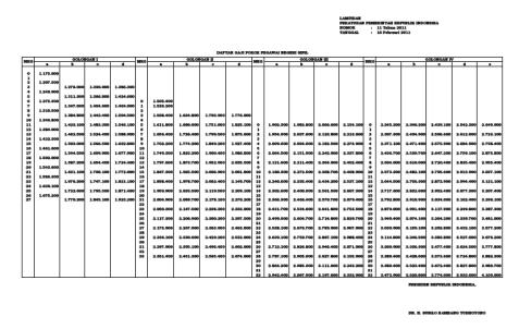 Daftar kenaikan gaji PNS 2011