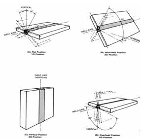 posisi pengelasan - Jenis Kawat Las Rb Dan Lb